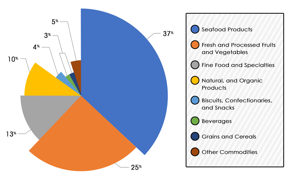 Philippines GDP - composition by sector