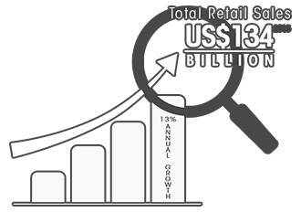 Reasons 10 :There is a rapid development of community malls and an aggressive expansion of retail chain operators in the Philippines, as indicated in the country's total retail sales of US$134 billion in 2015 with 13% annual growth.