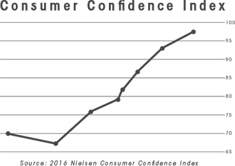 Reasons 4 : The Philippines has the world's highest consumer confidence rate.