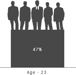 Reasons 5 : With a median age of 23, the Philippines has highly skilled and talented laborers, with millennials representing 47.8% of the job market.